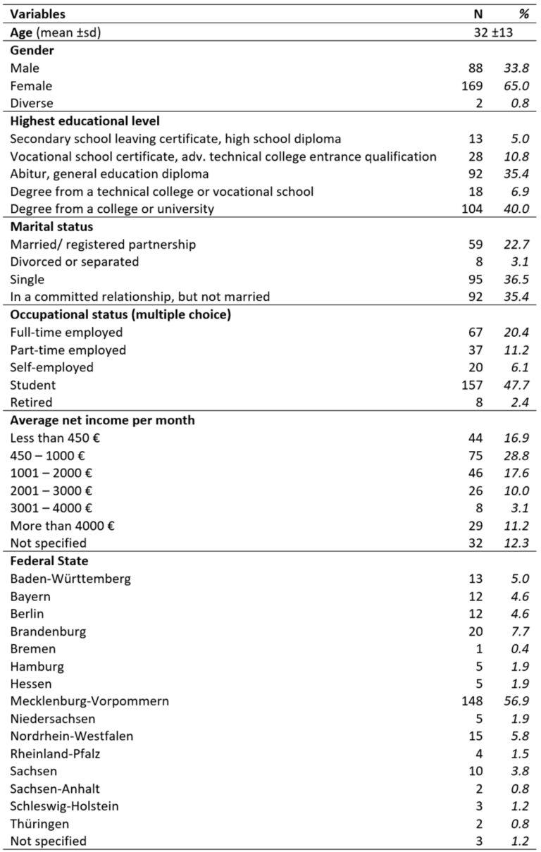 Characteristics of participants