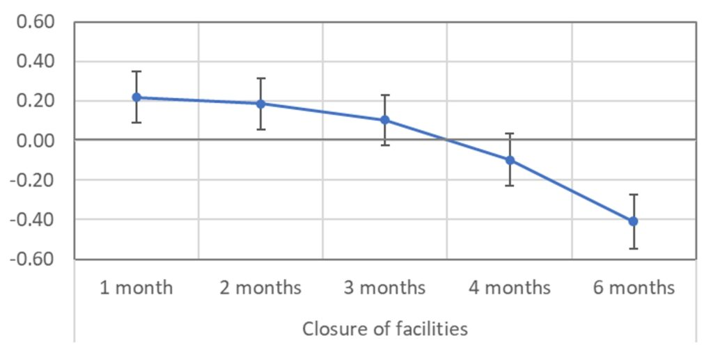 Coefficients of Closure of facilities