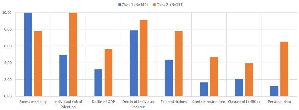 Relative attribute importance in the latent class model
