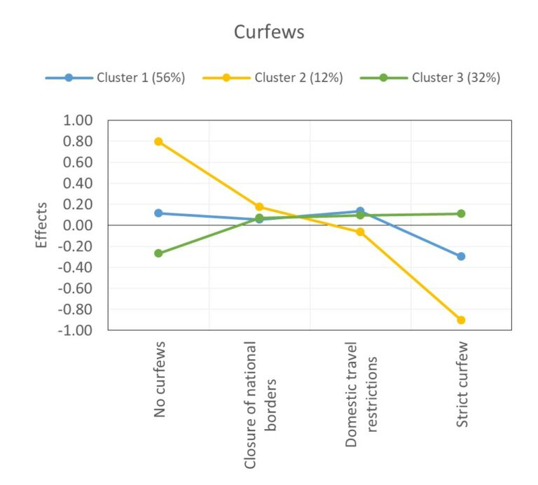 Coefficients for curfews in the latent class analysis