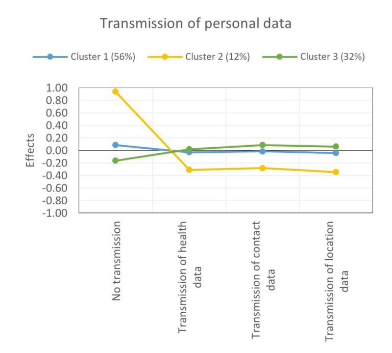 Coefficients for transmission of personal data in the latent class analysis