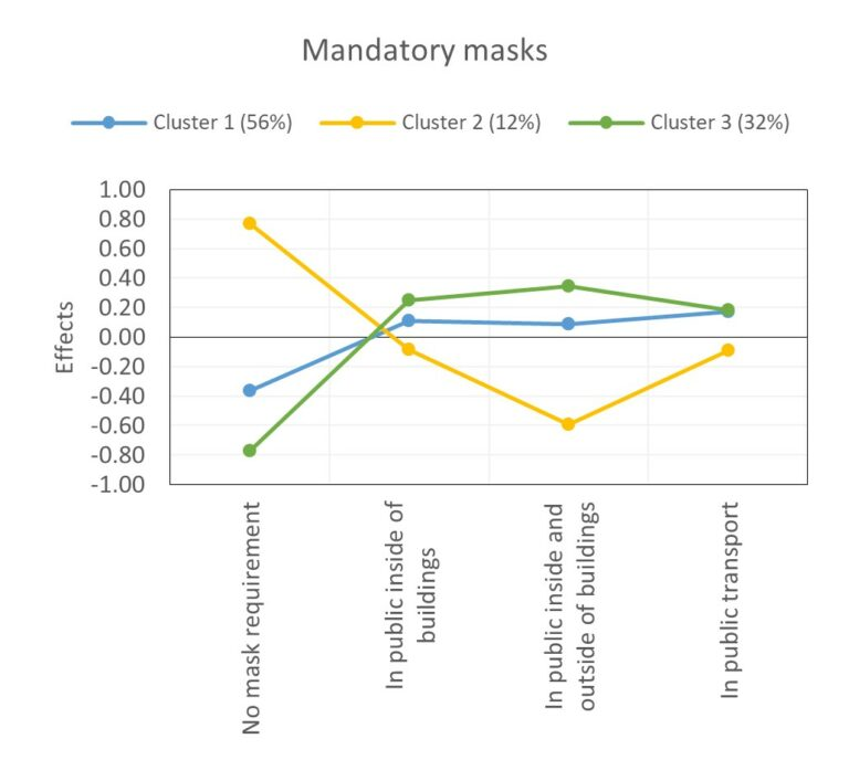 Coefficients for mandatory masks in the latent class analysis